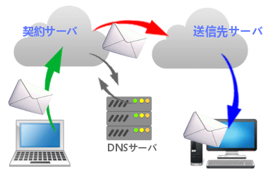 電子メールの設定と基礎知識 002