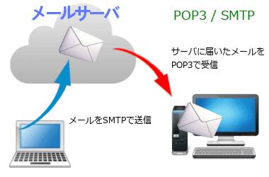 電子メールの設定と基礎知識 003