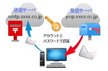 電子メールの設定と基礎知識 007