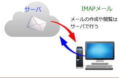 電子メールの設定と基礎知識 010