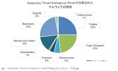 kind-of-malware-005